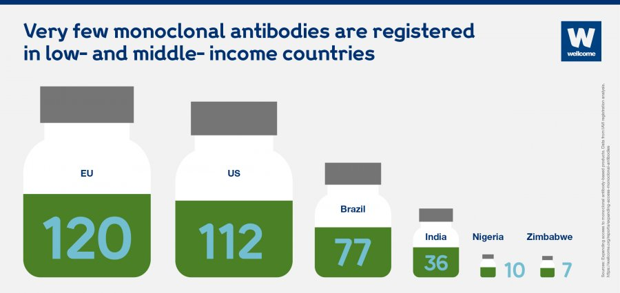An infographic depicting poor availability of monoclonal antibodies in low- and middle-income countries